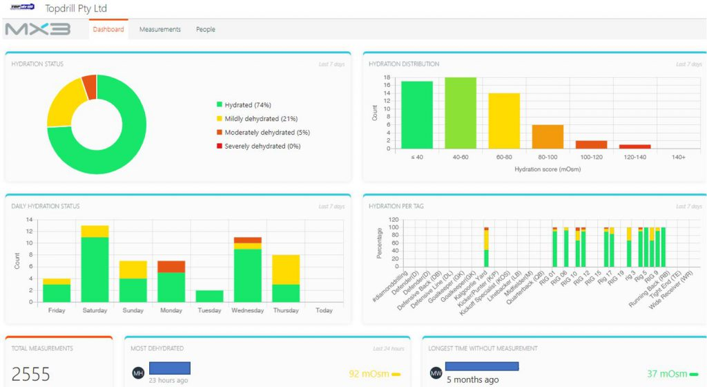 MX3 Dashboard for Topdrill